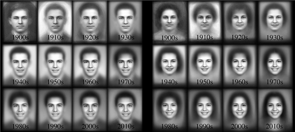 Average images of high school seniors by decade showing the evolving facial expressions throughout the 20th century. Image credit: Shiry Ginosar and colleagues from A Century of Portraits: A Visual Historical Record of American High School Yearbooks.