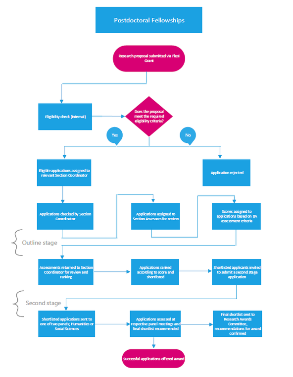 Postdoctoral-Fellowships-flow-chart-2020.png