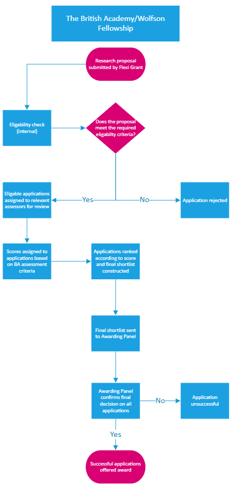 The-British-Academy-Wolfson-Fellowship-flowchart.png