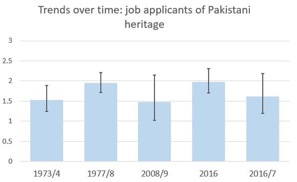 Chart showing trends in job applications from people of Pakistani heritage